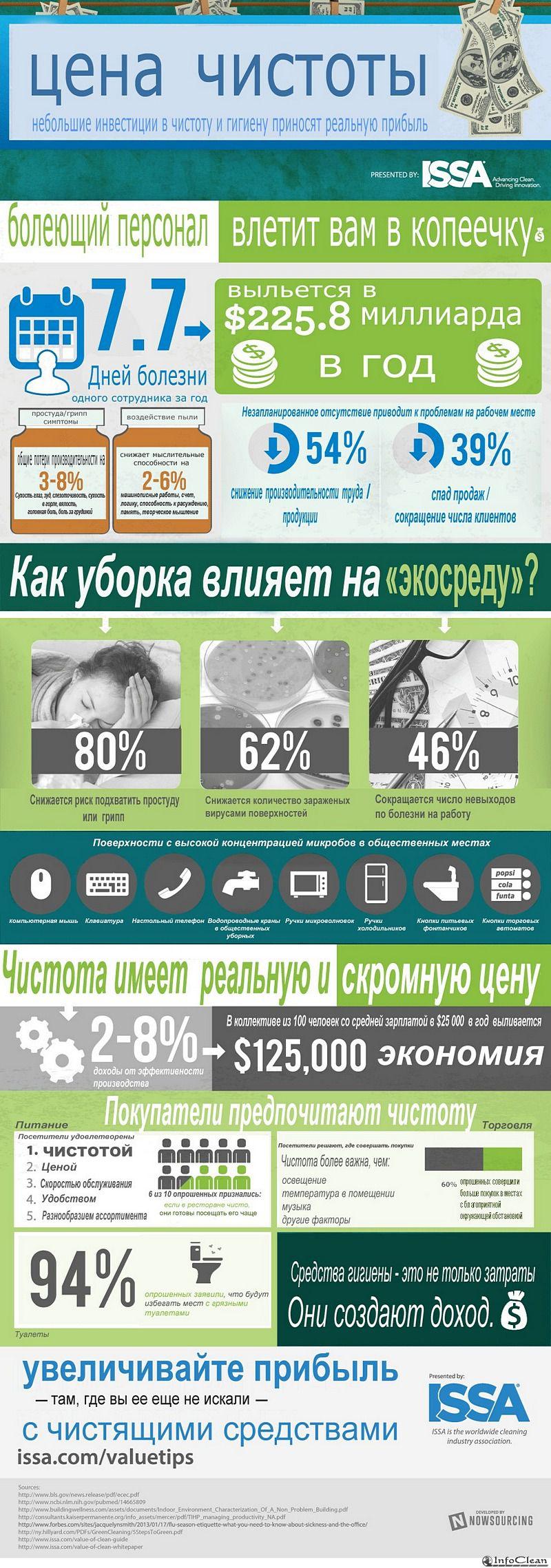 Чистота помогает экономить и зарабатывать. Инфографика ISSA