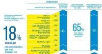 Инфографика: 30% - необходимый уровень роста стоимости клининговых услуг в 2016 году