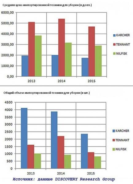 Исследование рынка поломоечной техники 2013-2015 г