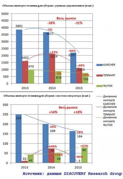 Исследование рынка поломоечных машин 2013-2015